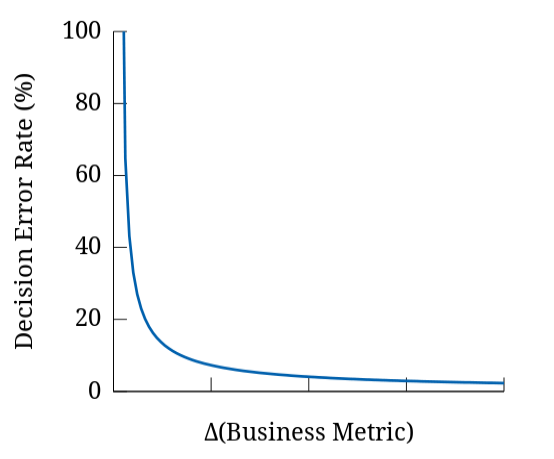 Figure 1 The graph represents the overall decision-error-rate when using a given candidate filter. the X-axis represents values of simulated business-metric differences between populations A and B. The Y-axis gives the corresponding decision-error-rate, namely, the probability that 0 falls into our filtered-metric confidence interval whereas the underlying business metric difference has positive value.
