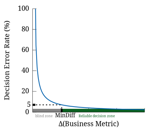 Figure 2 When fixing an upper-bound (here 5%) on the decision-error-rate (Y-axis), we have a related X-axis value, the so-called Minimum-Noticeable-Difference (MinDiff), namely the smallest difference between populations A and B that can be reliably detected by our metric.