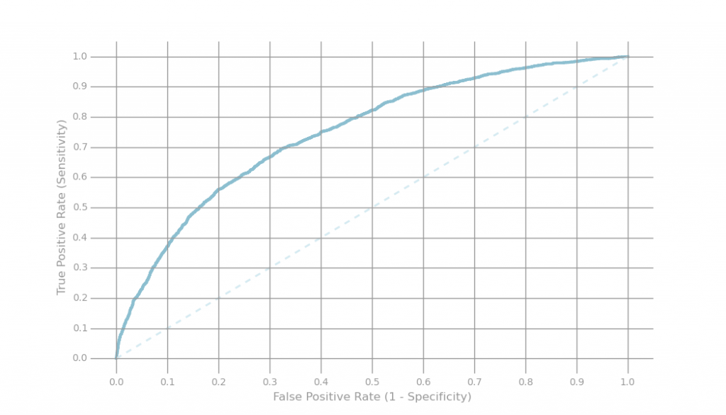 Fig 3. - ROC plot true positive / false positive with varying threshold